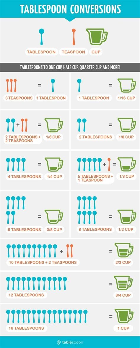 Measurement conversions   Tablespoon, teaspoon, and cups